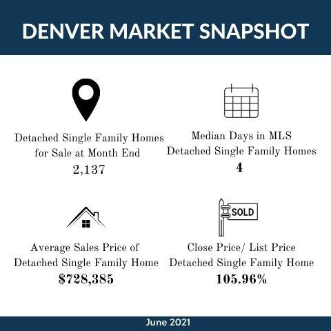 July 2021  Market Update Infographic Template.jpg