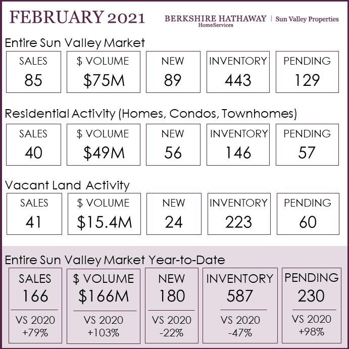 Monthly Sun Valley Real Estate Market Update Feb 2021 One Page.jpg
