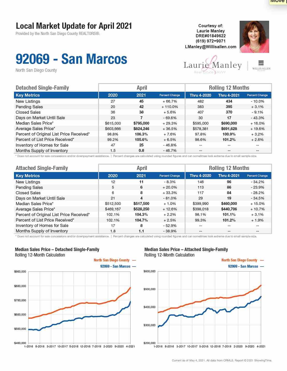 92069-SanMarcos-April2021.jpeg