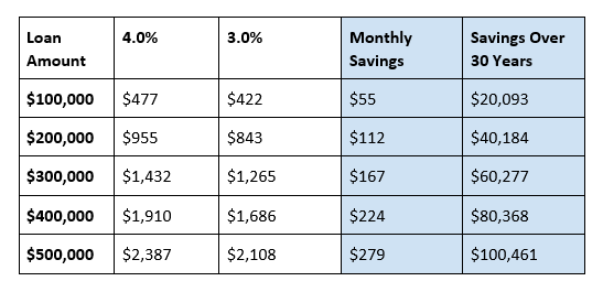 Estimated Monthly Payment On a 30-Year Fixed-Rate Mortgage