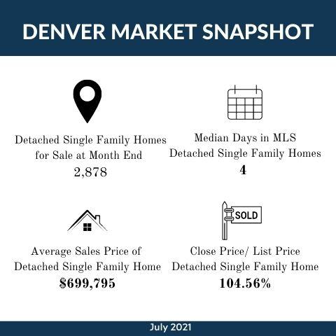 August 2021  Market Update Infographic Template.jpg