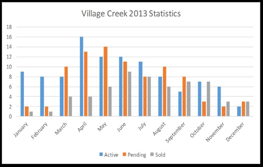 VillageCreek