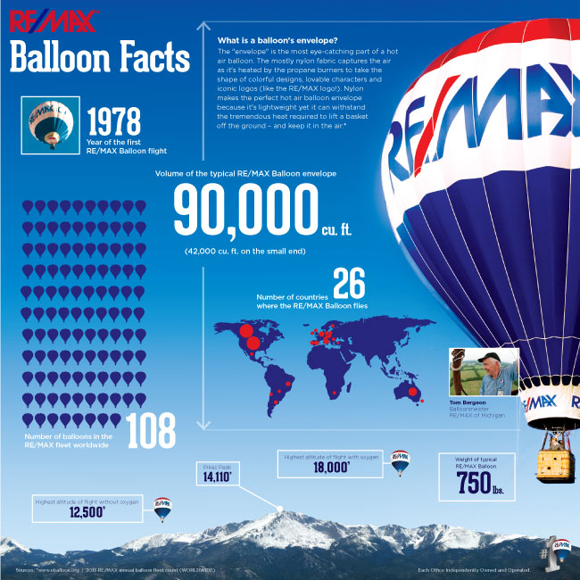 REMAX Balloon Fun Facts and Statistics