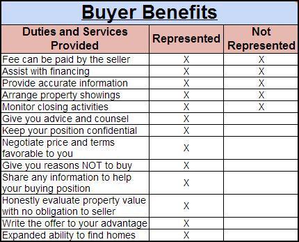 Buyer Benefits