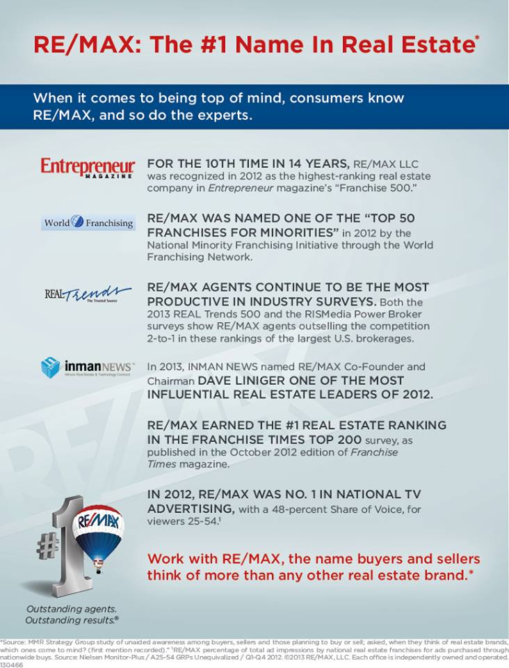 RE/MAX is #1 in Real Estate