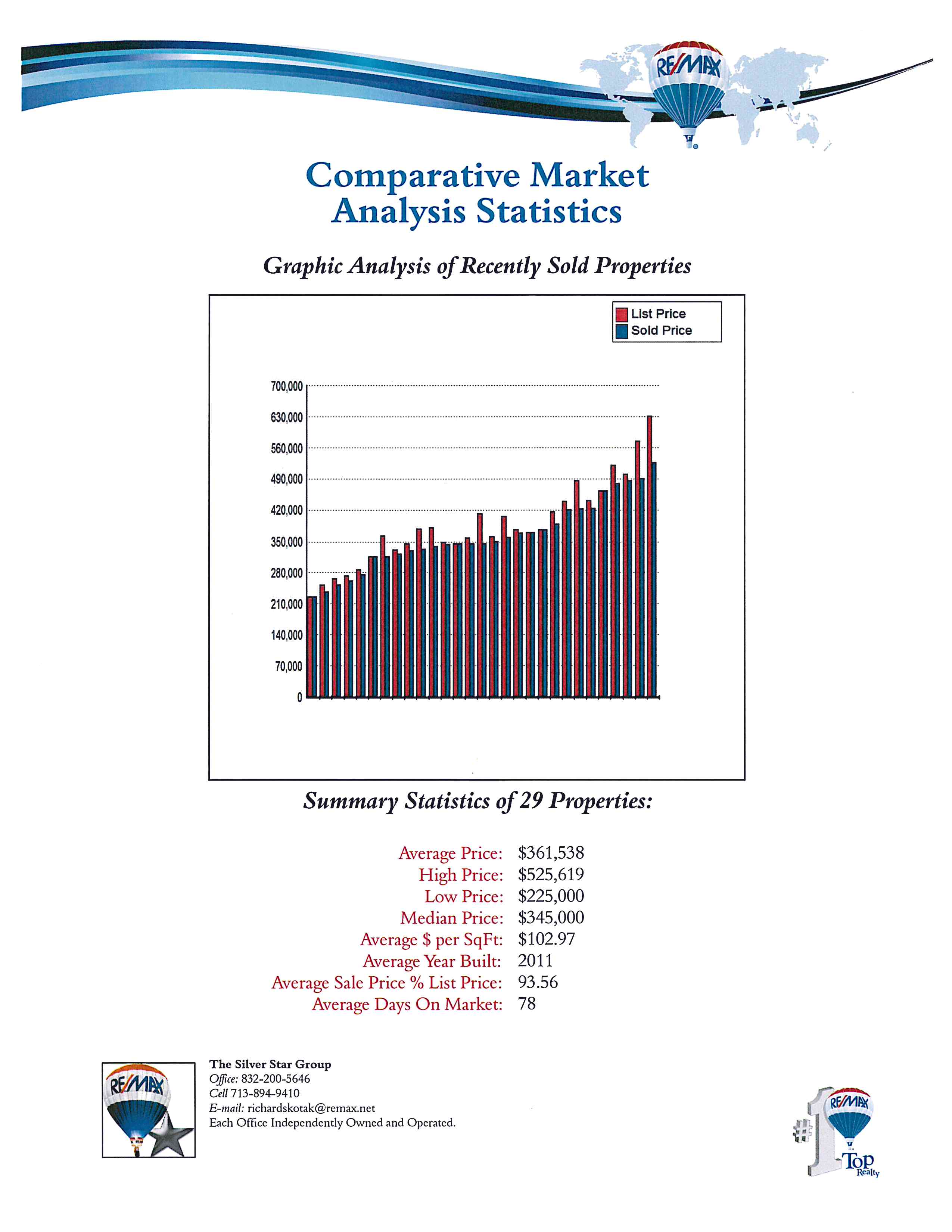 Sedona Lakes Homes Sold | The Silver Star Group