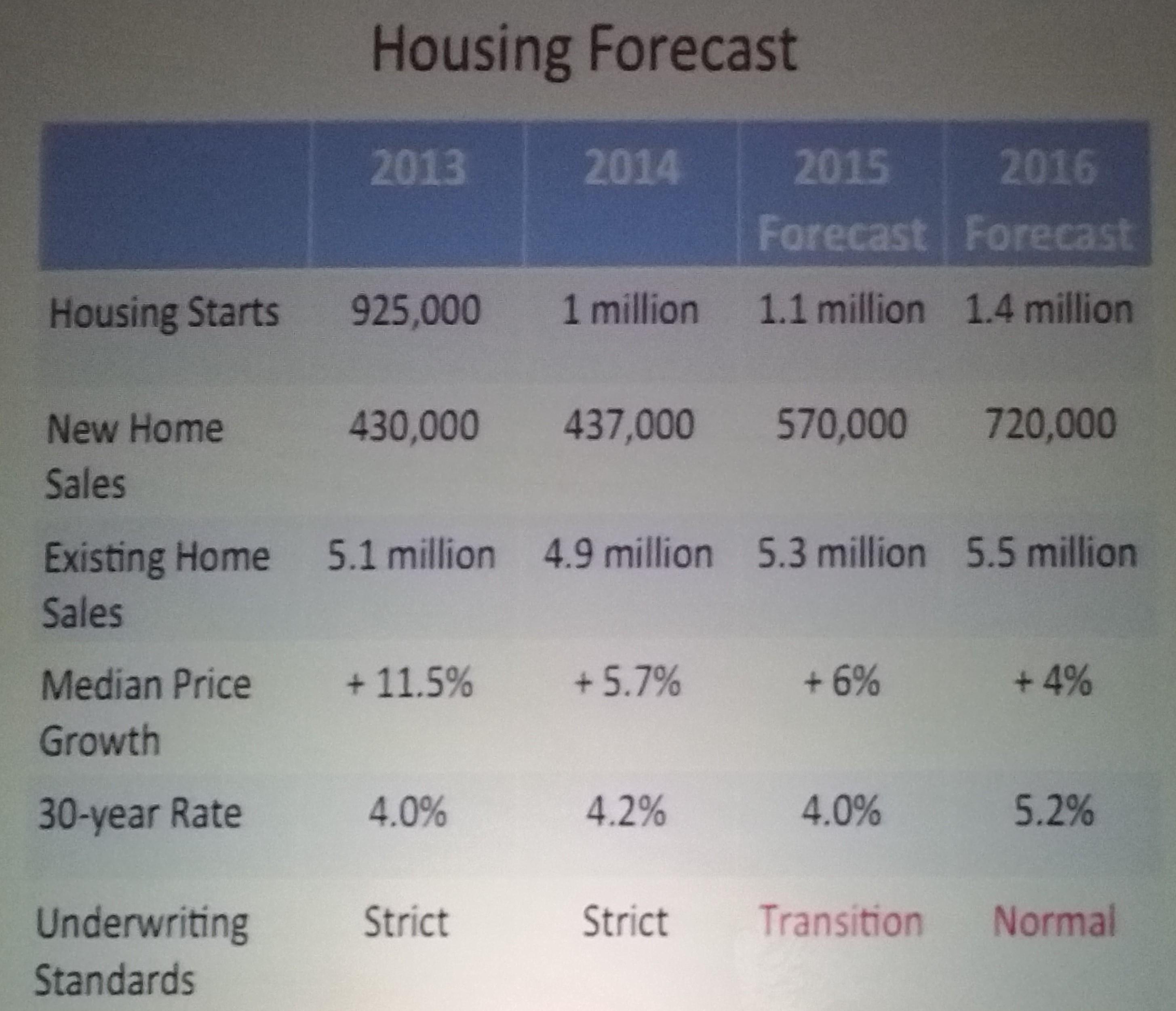 Housing Forecast