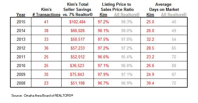 Kim's Statistics