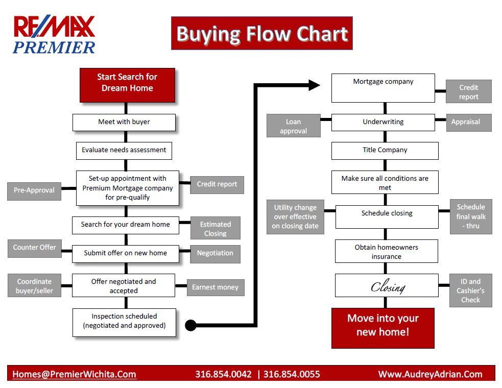 Home Buying Process Flow Chart