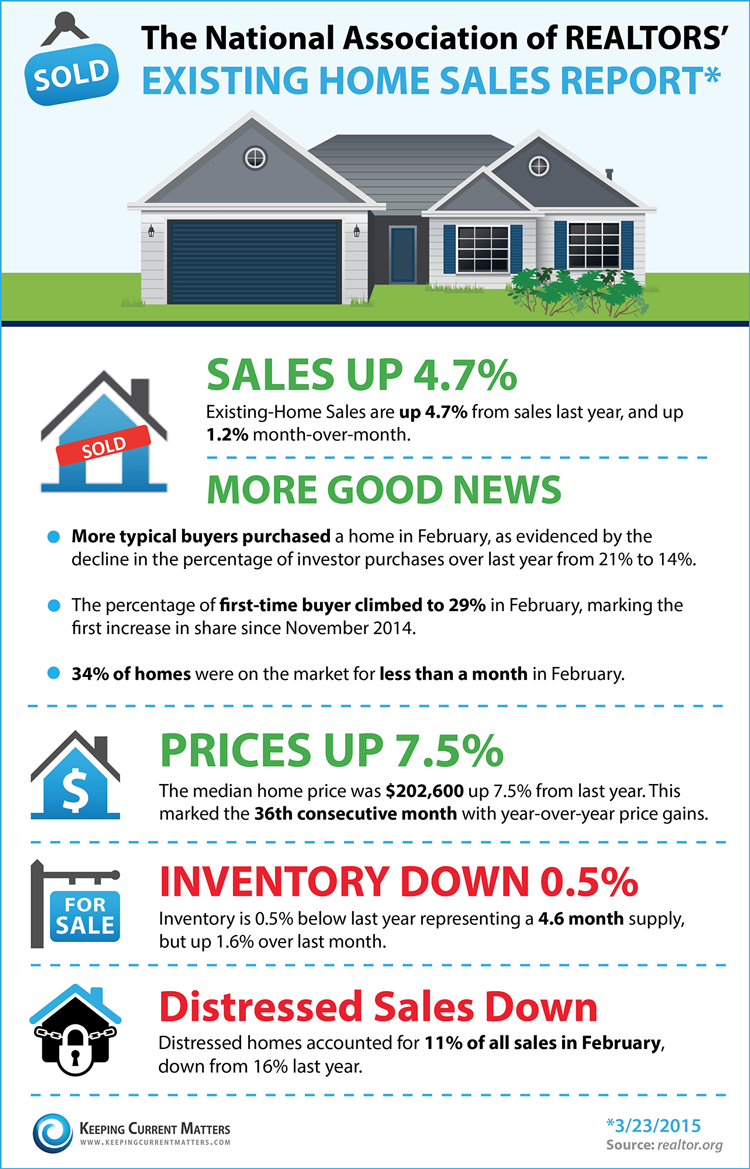 NAR Existing Home Sales Report - March 2015